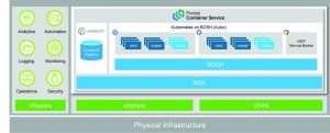 Pivotal Container Service