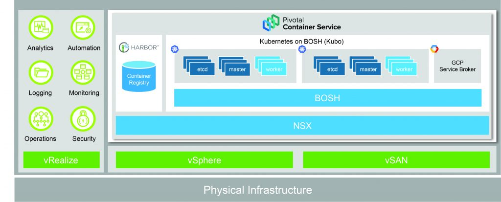 Production-ready Kubernetes with Pivotal Container Service (PKS)
