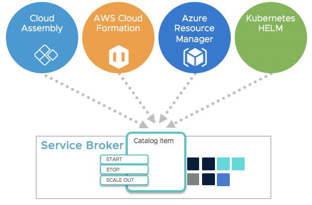 VMware Service Broker! At your Service!