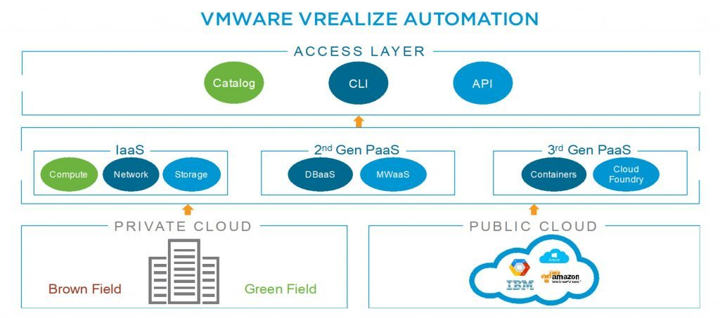 What's new in vRealize Automation 7 5