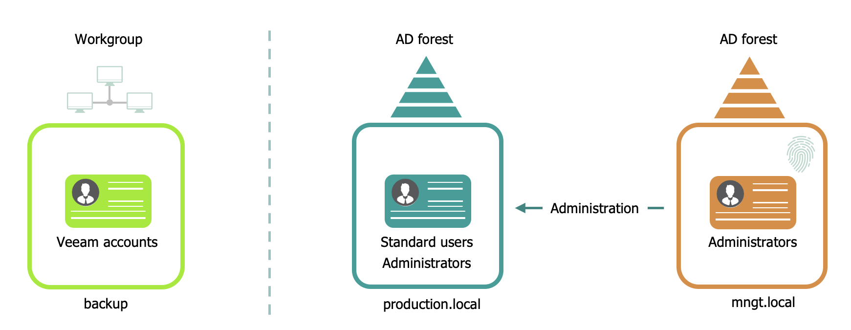 Workgroup, Domain or Forest?