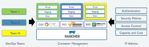 Install Rancher